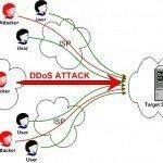 Провалилась DDoS атака на казино сайт